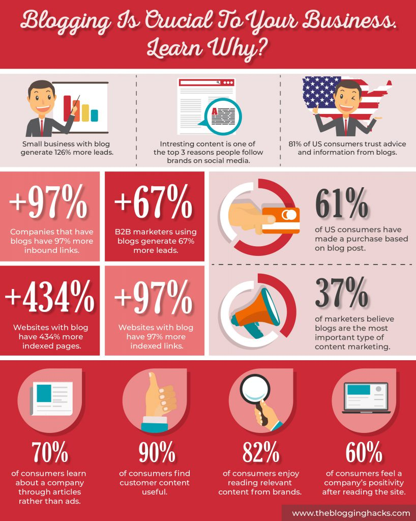 Blogging is crucial to your business (Infographic)