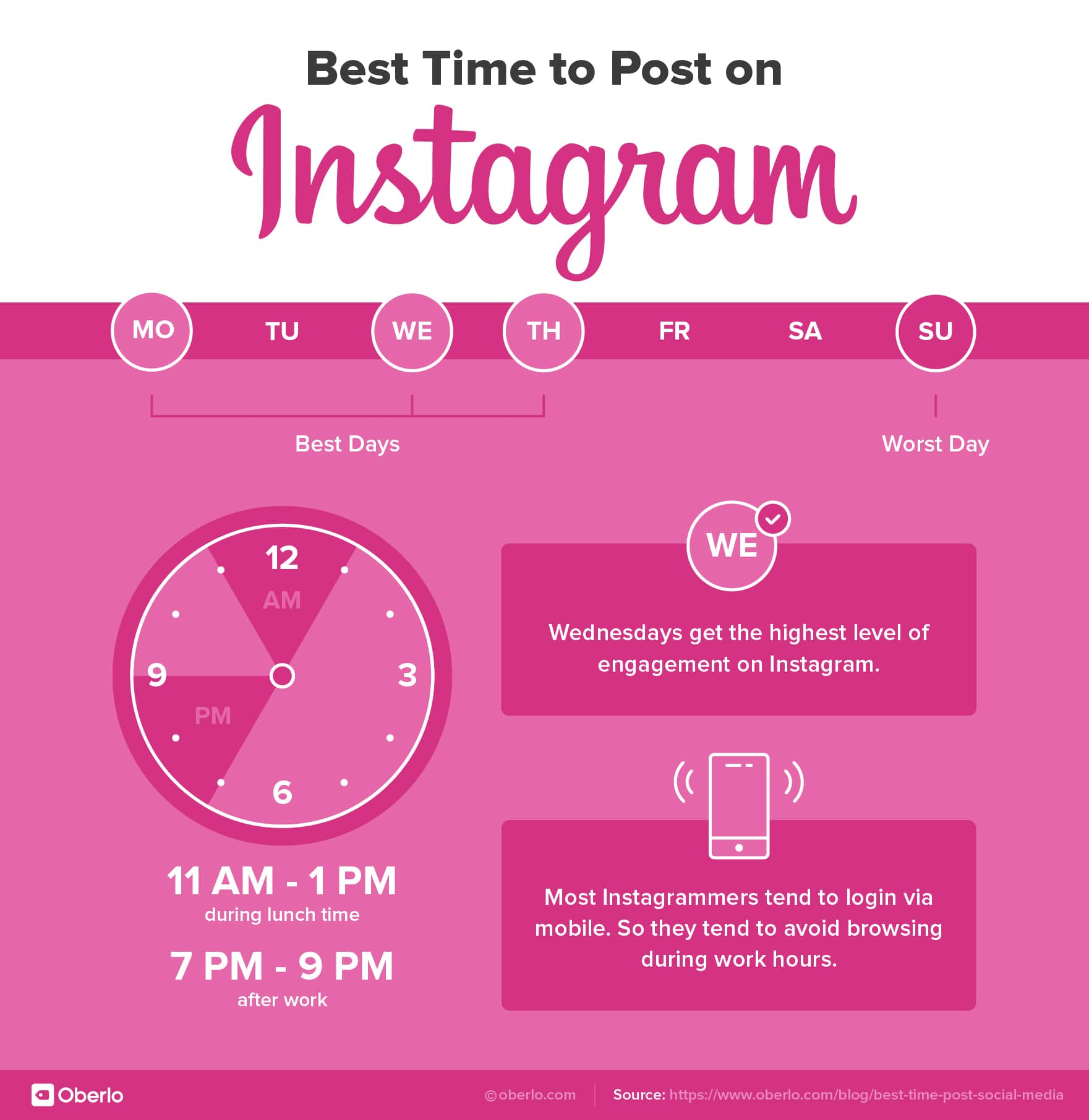 Most common best times to make your Instagram post go live